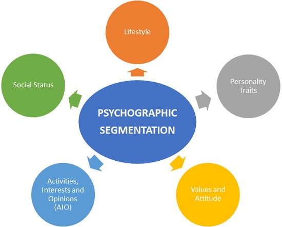 segementation marketing Purchases often relate to lifestyles and interests in this lesson, you'll learn about psychographic segmentation in marketing and be provided some.