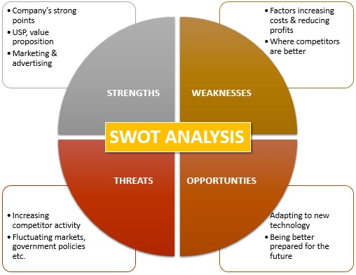 Swot Analysis Definition  Marketing Dictionary  Mba SkoolStudy