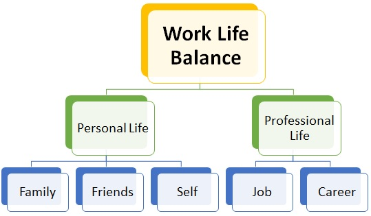 work life balance a comparative study And thus leading to a disturbed work life balance secondly the present study makes an effort to compare the work life balance of employees working with public.