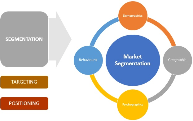 a research on generic strategies and segmentation strategies in business Research report november 2013 barry blake the concept to one of the three generic strategies supply chain segmentation is recognised as a critical.