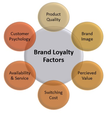 Brand Loyalty Definition & Importance | Marketing Dictionary | MBA  Skool-Study.Learn.Share.
