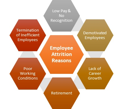 Employee Attrition