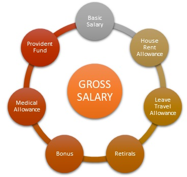 Gross Salary Components