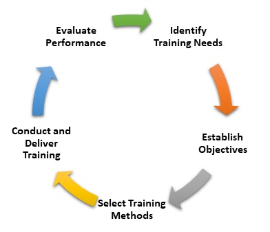 training and development need for training Advertisements: training of employees: meaning, objectives, need and importance training is concerned with increasing the knowledge and skills of employees for doing specific jobs, and development involves the growth of employees in all aspects.