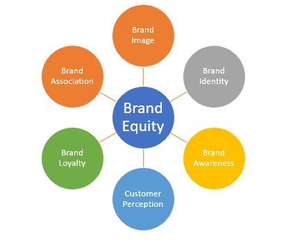 Brand Equity Definition Marketing Dictionary Mba Skool
