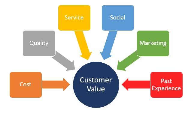 customer perceived value and relationship marketing definition