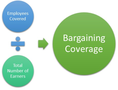 Bargaining Coverage