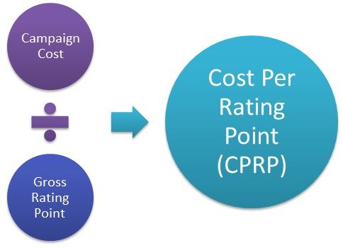 Cost Per Rating Point (CPRP)