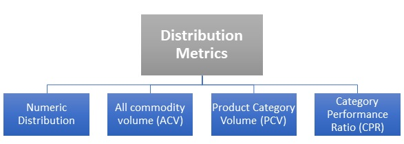 Distribution Metrics