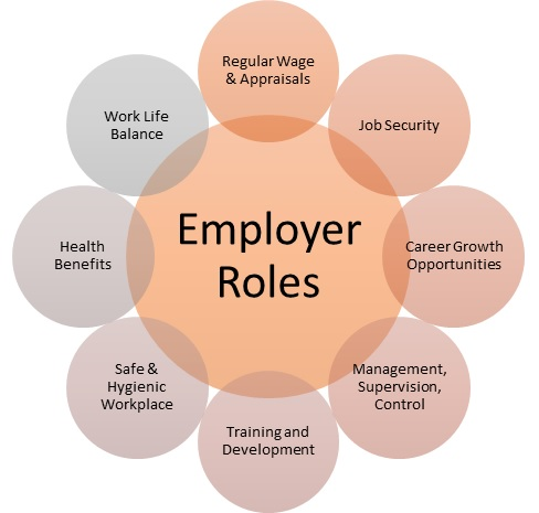 Employer Roles & Responsibilities
