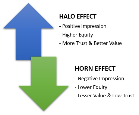 Halo Effect & Horn Effect
