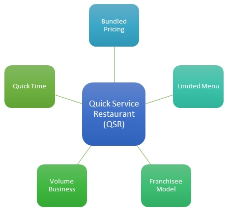 Quick Service Restaurant (QSR) Definition & Example | Marketing Dictionary  | MBA Skool-Study.Learn.Share.