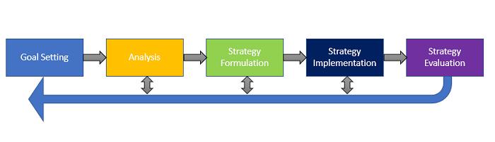 Strategic Management Process Definition | Marketing Dictionary | MBA