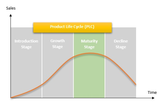 Maturity Stage Definition, Importance & Overview