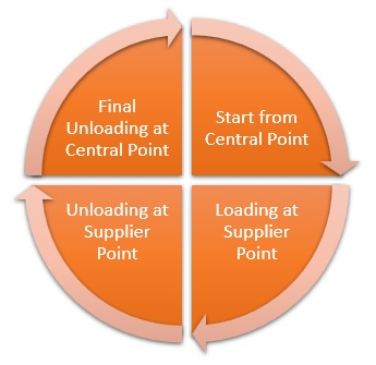Milk Run Definition   Operations & Supply Chain Dictionary
