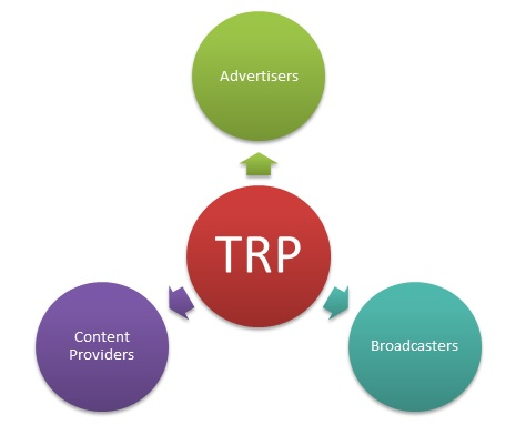 TRP (Television Rating Point)