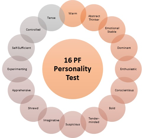 16 PF Personality Test