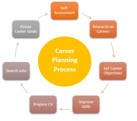 Career Planning Process