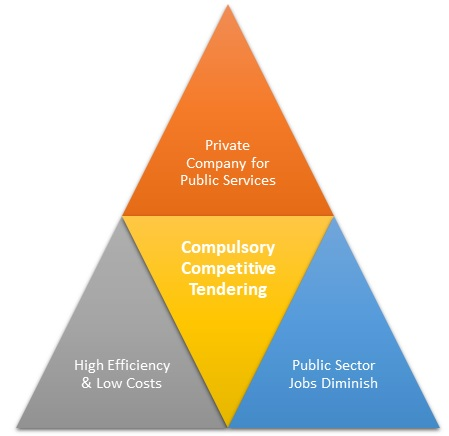 Compulsory Competitive Tendering (CCT)