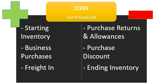 Cost of Goods Sold (COGS)