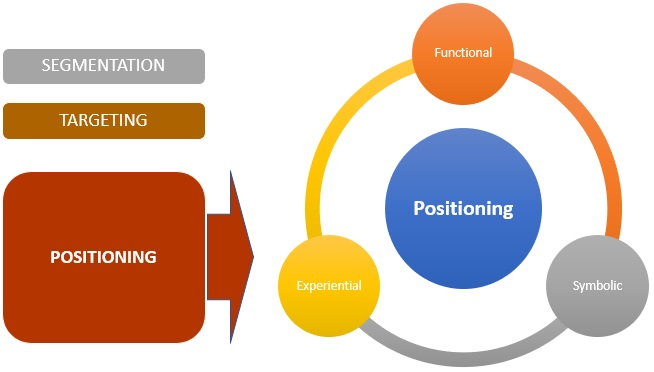 Positioning Definition Importance Example Types