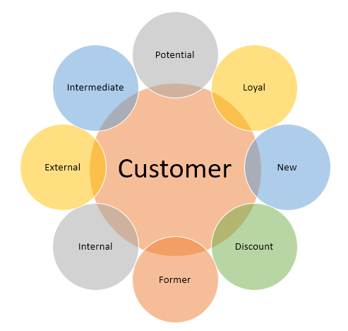 Customer Types
