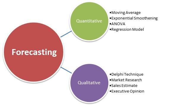 Forecasting Definition   Marketing Dictionary   MBA Skool