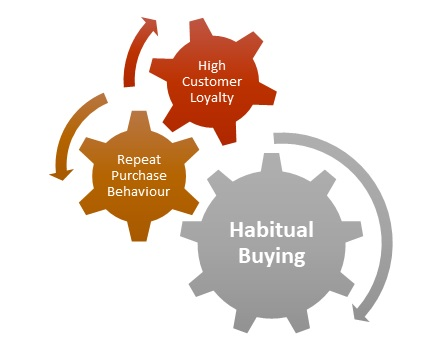 Habitual Buying