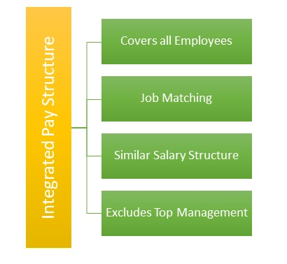 Integrated Pay Structure