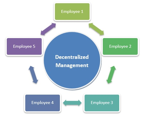 Decentralized Management
