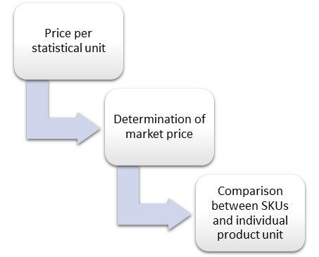 Price Per Statistical Unit
