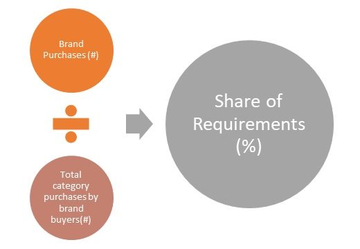 Share of Requirements