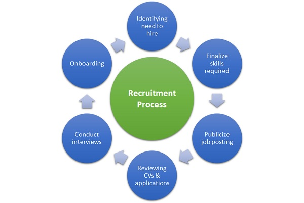Recruitment Process