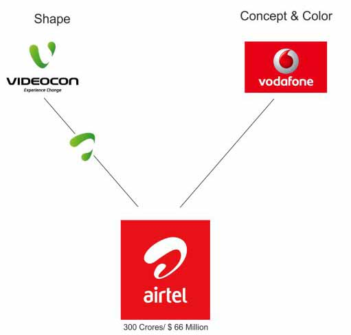 Airtel,Vodafone and Videocon