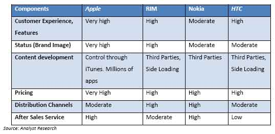 Apple comparison chart
