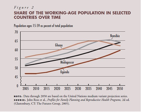 Share of working-age population in selected countries