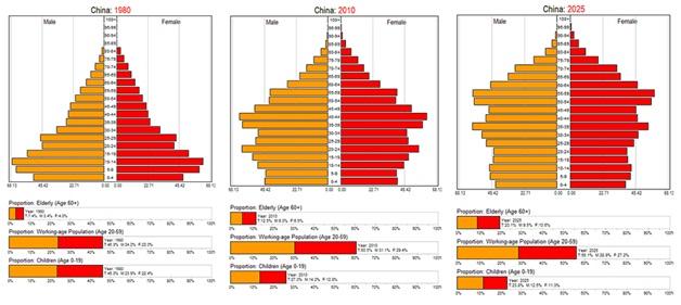 China age pyramid