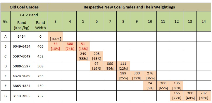 New Coal Grades – Weighted Average Pricing
