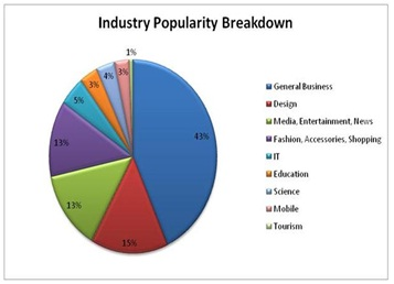 Industry Popularity Breakdown