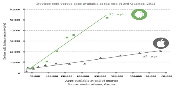 Devices Sold