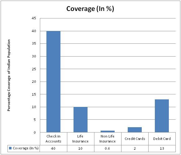 Coverage%