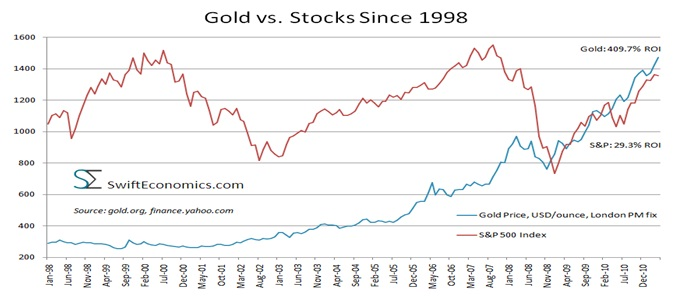 Gold vs Stock