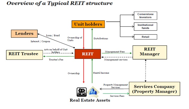 Property Holding Company In India