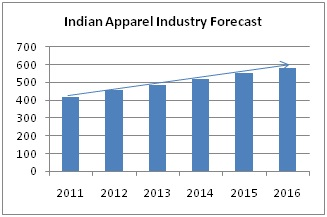 Apparel Retail Industry Going Online | Business Article