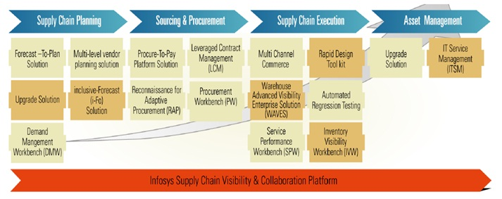 thesis supply chain management processes