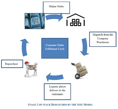 supply chain of big bazaar Supply chain activities cover everything from product development, sourcing,   like easy day, more mega store, big bazaar, vishal mega mart, reliance fresh, .