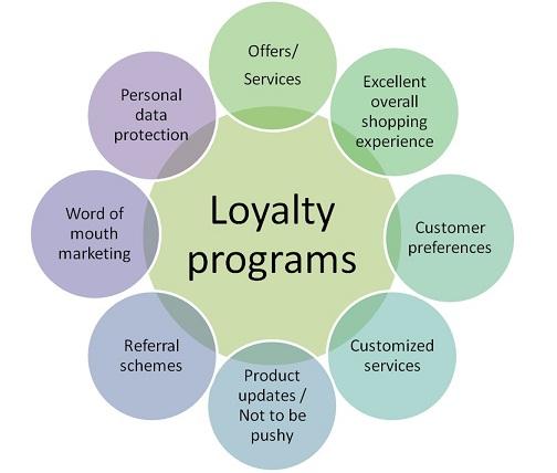 Customer Loyalty Programs That Stick [Research]