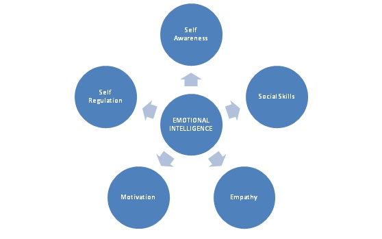 a study on enhanced employee performance Impact of employee motivation on performance (productivity) doing business all over the world is very challenging corporate performance and revenue.