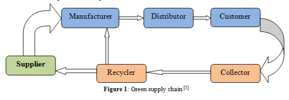 value of green supply chain management gscm 2017-12-12  a structural analysis of green supply chain management enablers in the uae  operational performance of firms and thus improve its supply chain efficiency gscm management can reduce material waste, promote.