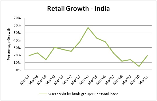 Growth of retail banking in india